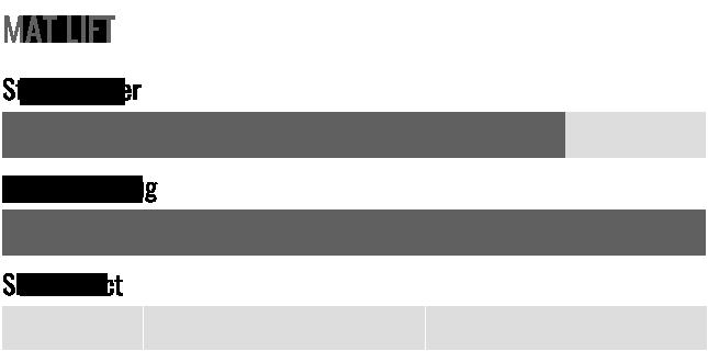 Radar Chart - MAT LIFT