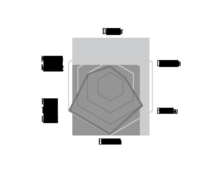 Radar Chart - SOFT
