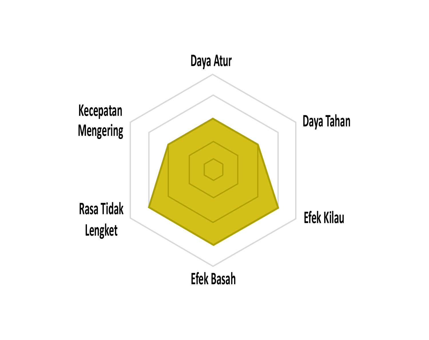 Radar Chart - SUPER HARD - Gatsby